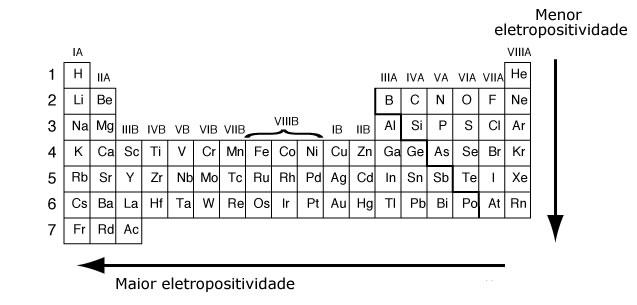 Eletropositividade