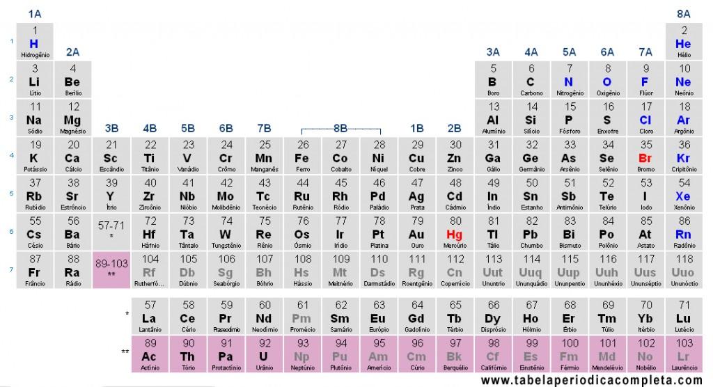 Tabela Periódica - Actinídeos