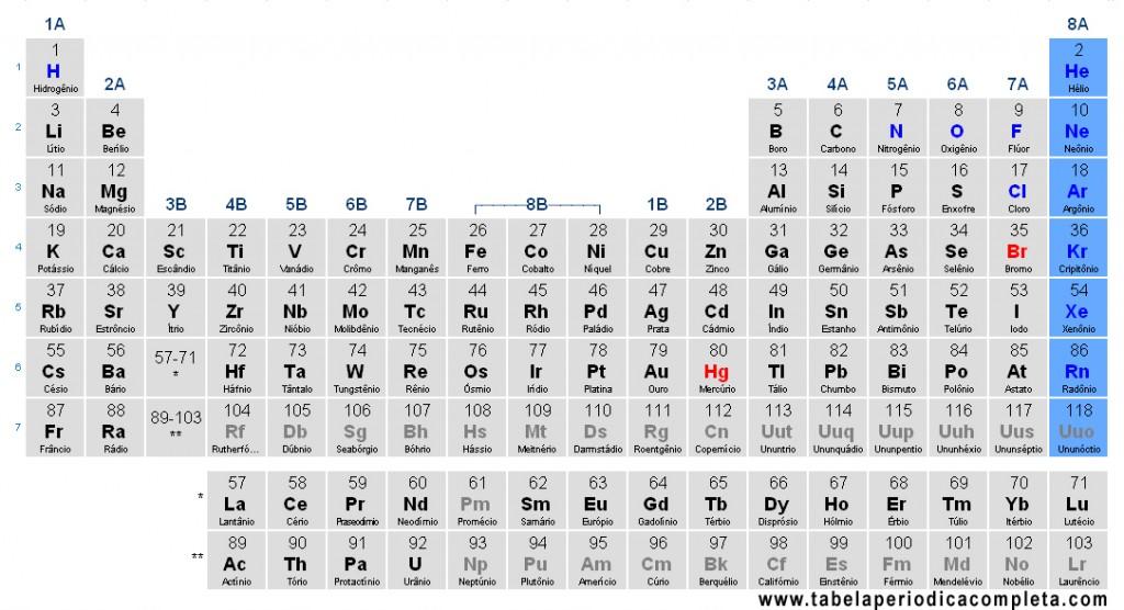 Tabela Periódica - Gases Nobres