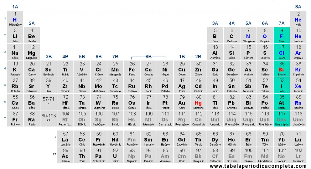 Tabela Periódica - Halogênios