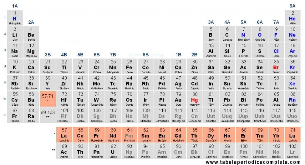 Tabela Periódica - Lantanídeos