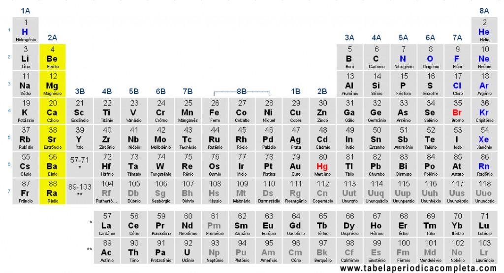 Tabela Periódica - Metais Alcalino-Terrosos