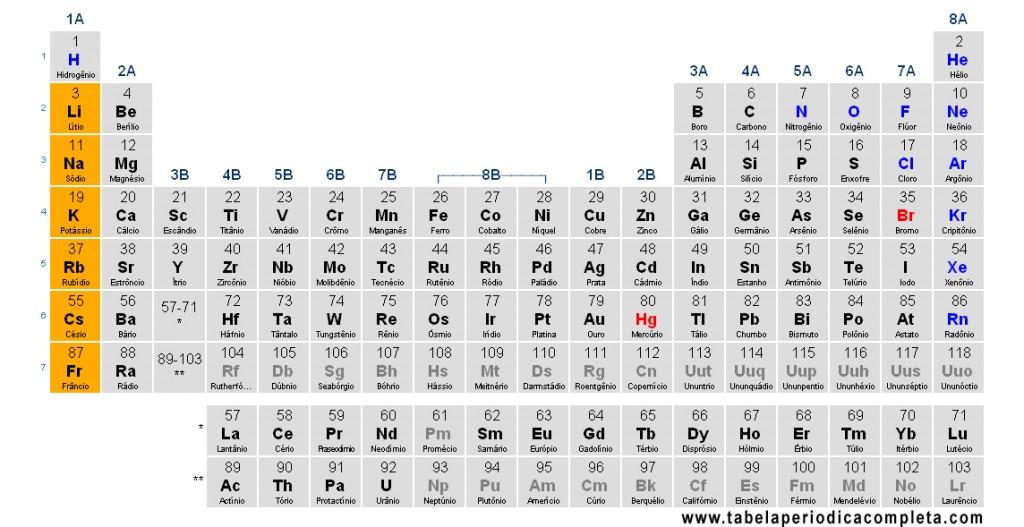 Tabela Periódica - Metais Alcalinos
