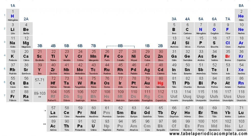 Tabela Periódica - Metais de Transição