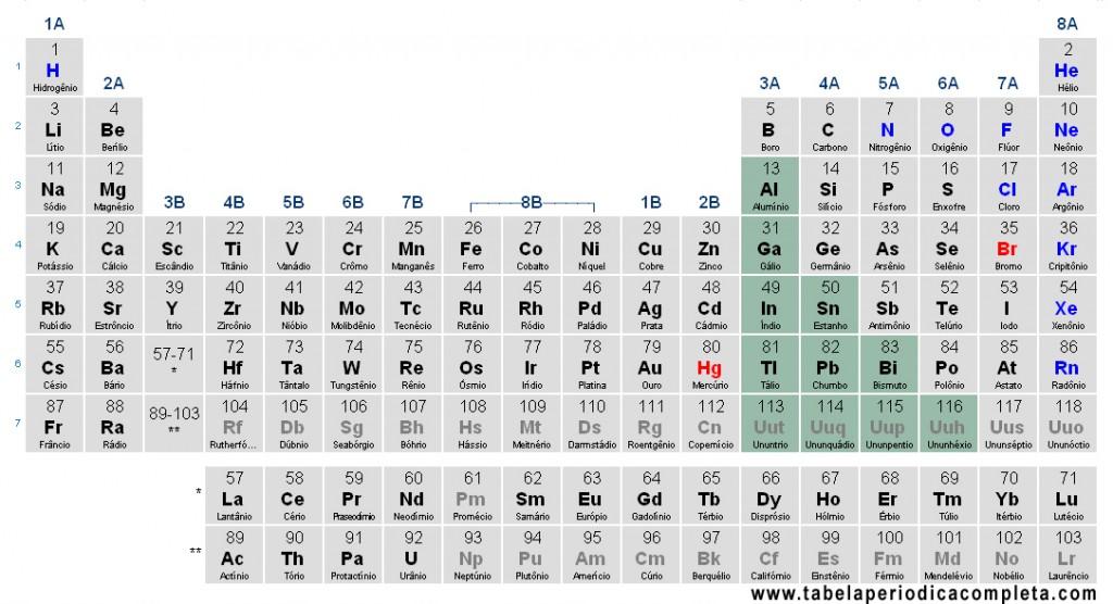 Tabela Periódica - Metais Representativos