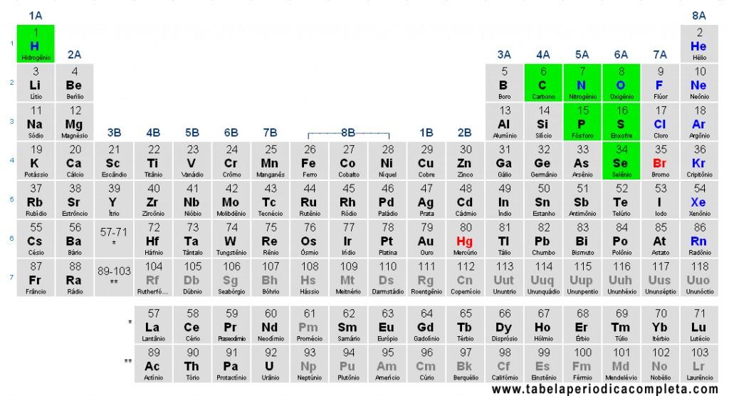Tabela Periódica - Não-Metais