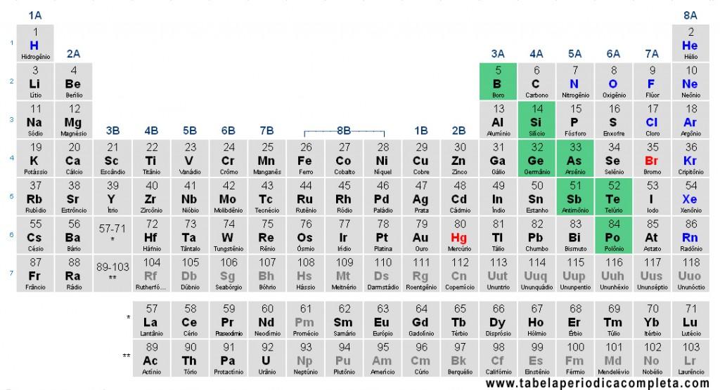 Tabela Periódica - Semi-Metais