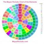 Tabela Periódica no estilo maia