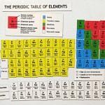 Tabela Periódica em imã