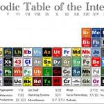Tabela Periódica da internet