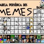 Tabela Periódica de memes