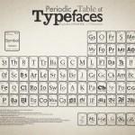 Tabela Periódica da tipografia
