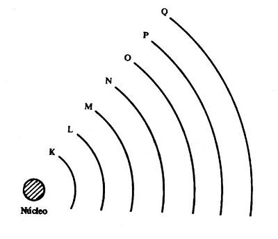 Representação gráfica das camadas eletrônicas