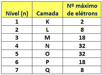 Tabela mostrando número máximo de elétrons por nível energético